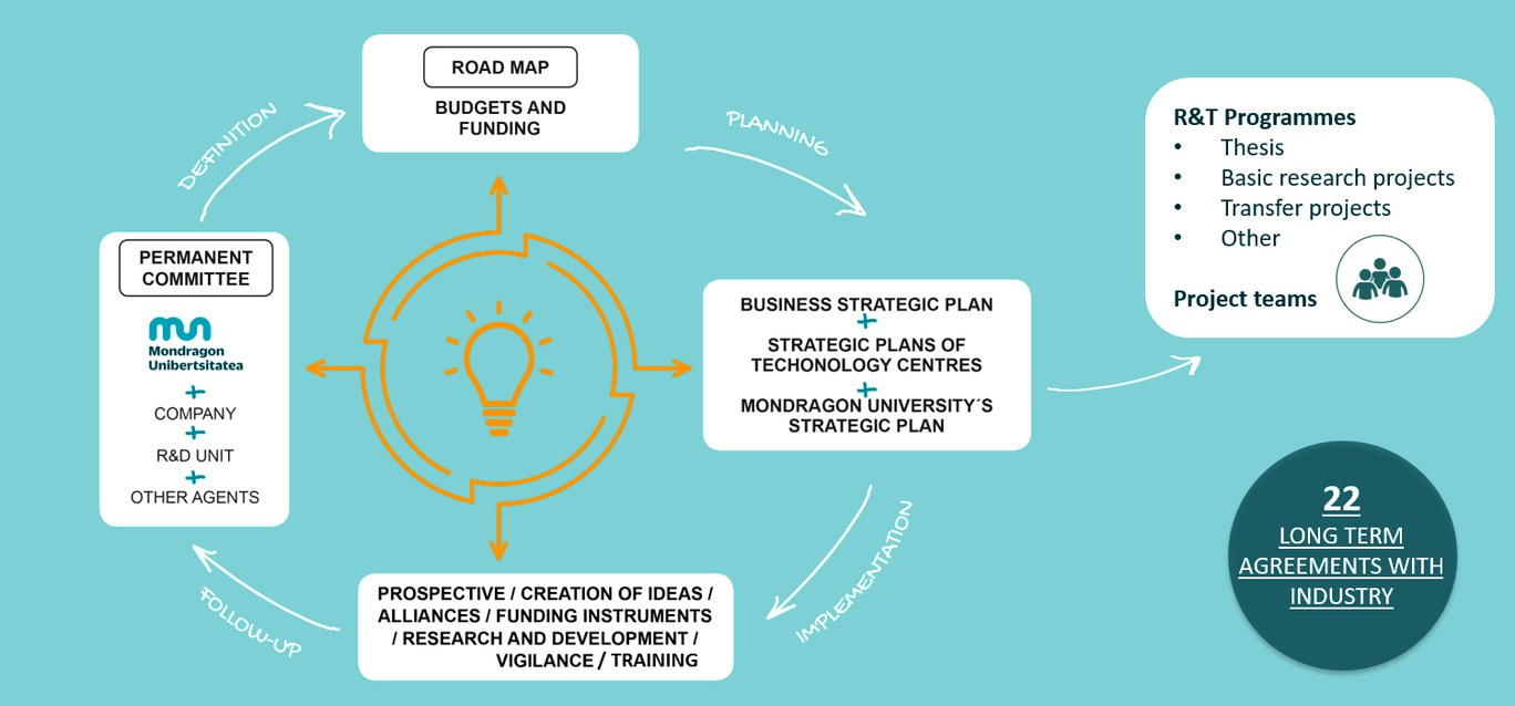 Research and transfer model