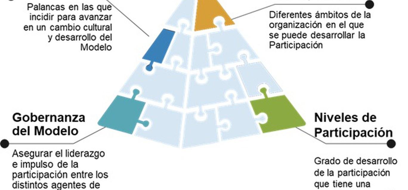 La participación interna de las personas en las empresas