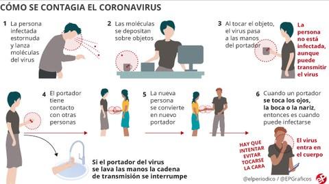 Recomendaciones del Ministerio de Sanidad ante el avance del #coronavirus